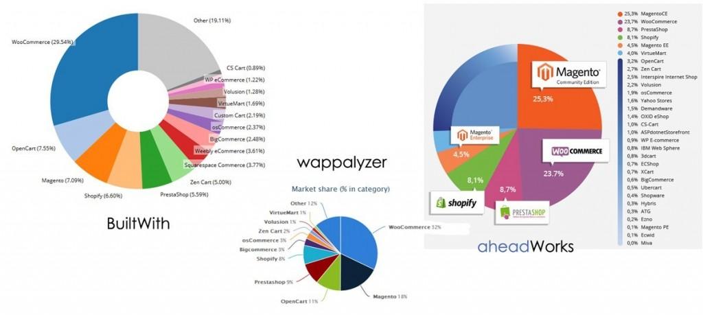 Spletne trgovine - statistika